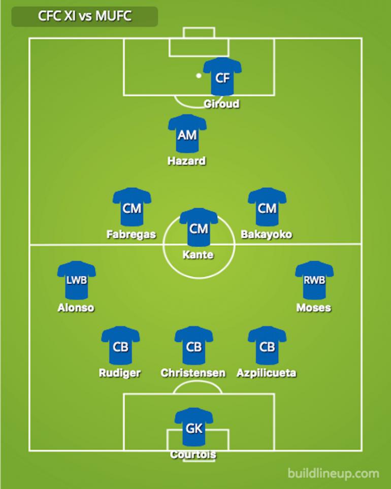 แผนการเล่นเซลซี FA CUP