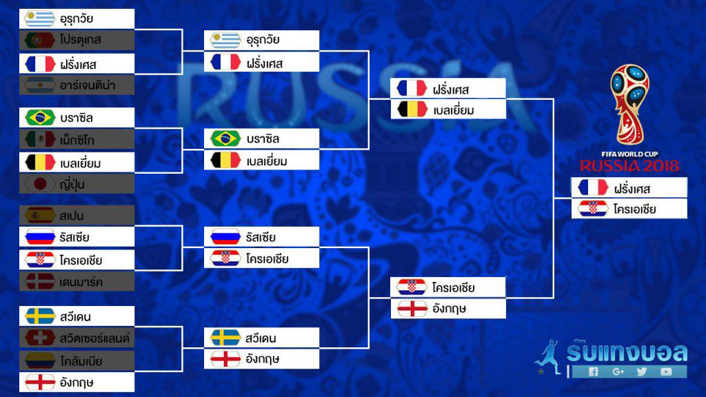 บอลโลก-รอบชิงชนะเลิศ