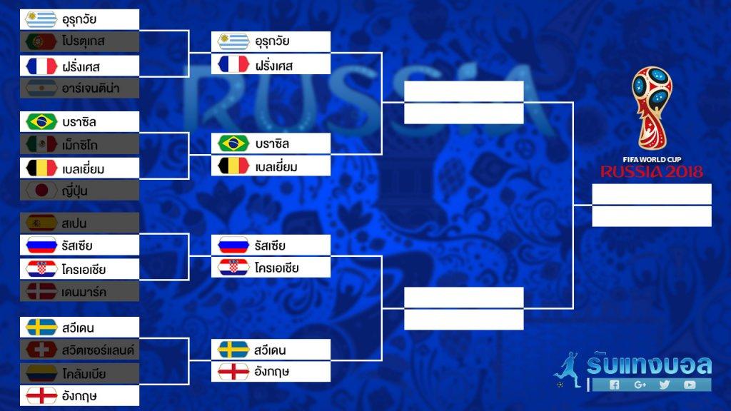 รอบ 8 ทีม บอลโลก 2018