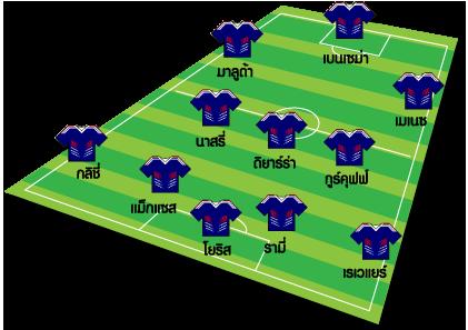 11 รายชื่อนักแตะ ฝรั่งเศส