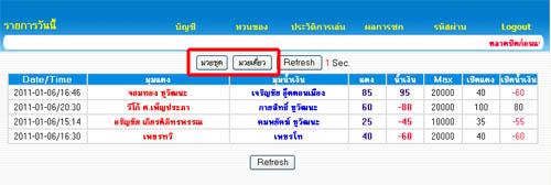 รายการแทงมวยไทย