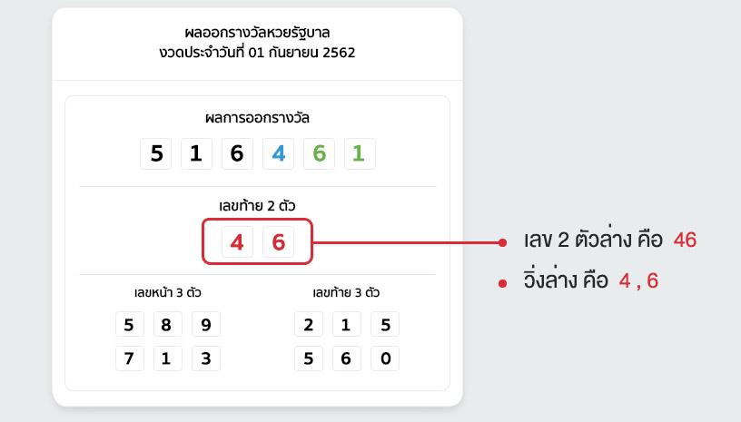 แทงหวยล่าง หวยรัฐบาลไทย